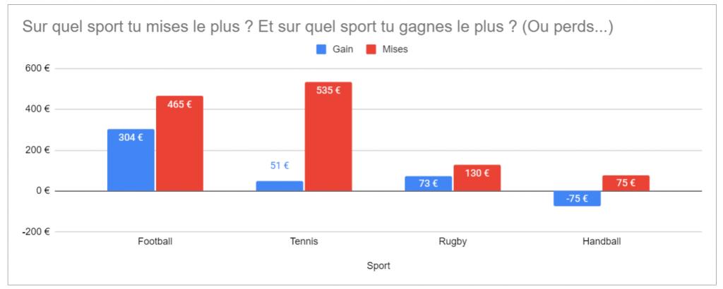tableau-excel-paris-sportif-analyse-performances-2